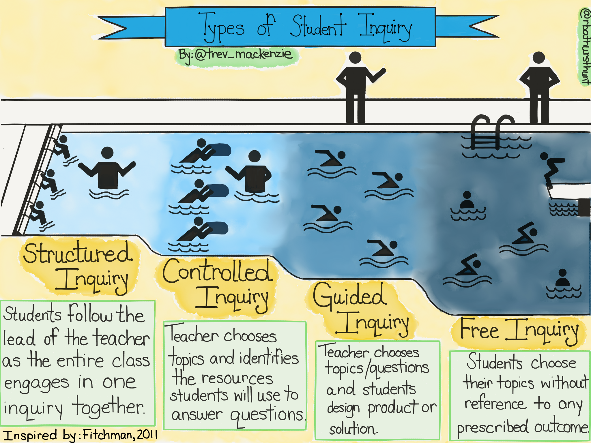 1 Types of Student Inquiry.PNG