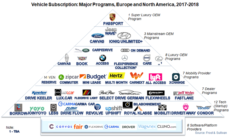 Major-Vehicle-Subscription-Programmes-in-Europe-and-North-America-2017-2018-1.jpg