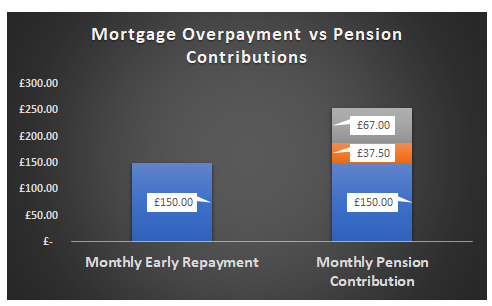 Mortgage Overpayment