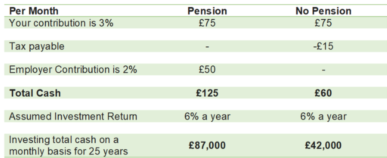 Table 2 - Pension