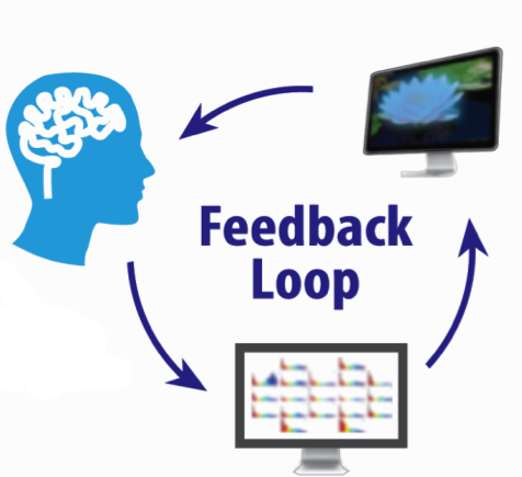 We measure your brain and then the computer gives you feedback when it's working better.You can learn to get more and more feedback and keep training your brain - like the gym for your brain! -