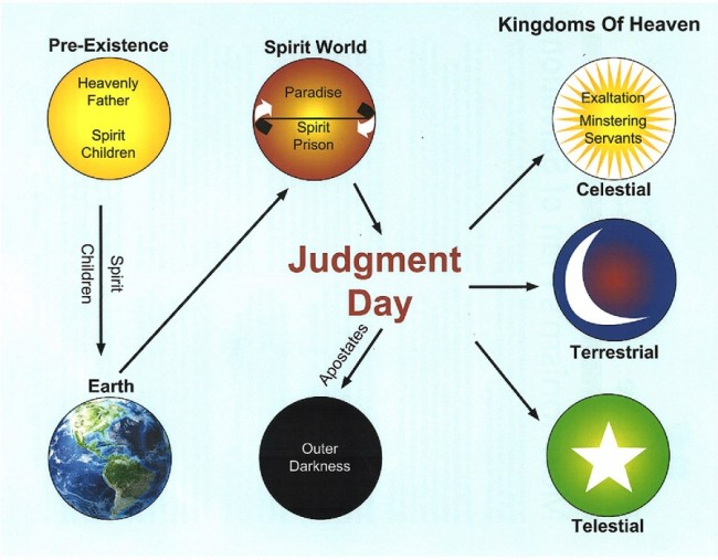 LDS-plan-of-salvation-learn-about-Mormonism.jpg