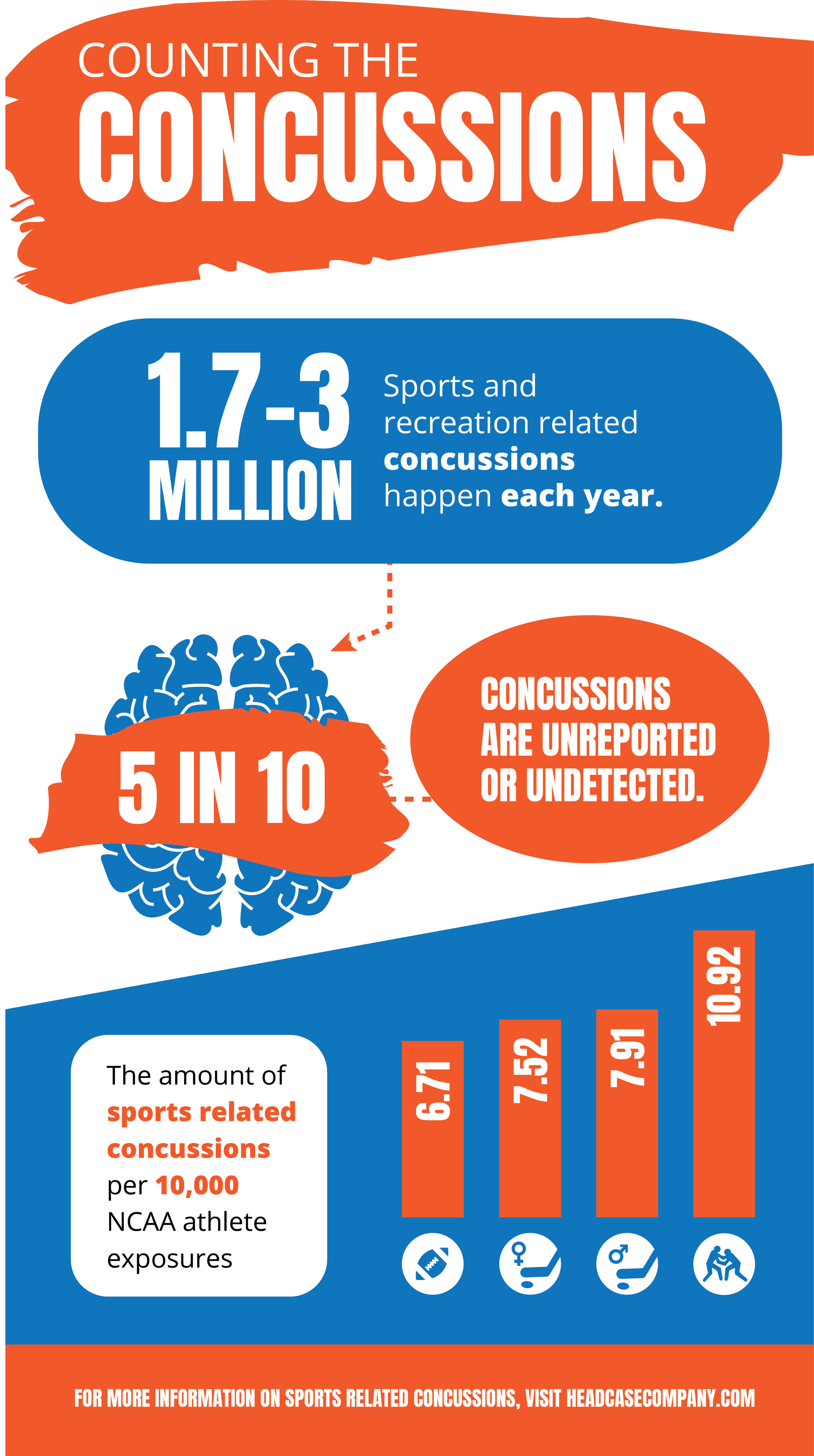 CONCUSSION AWARENESS INFOGRAPHIC