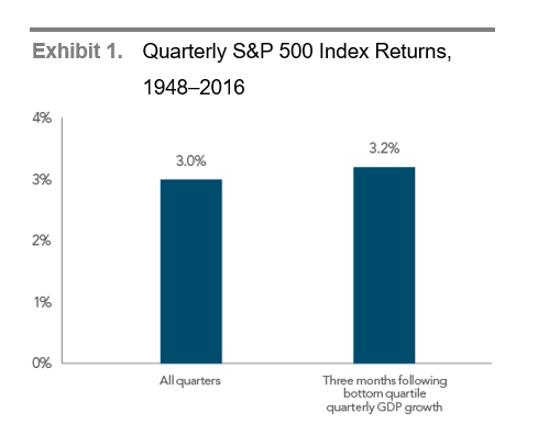 GDP Growth and Equity Returns