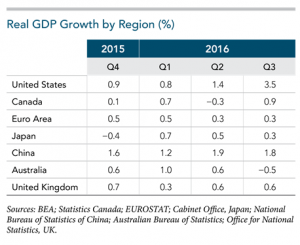 Real-GDP-Growth-300x245.png