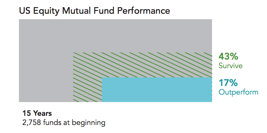 Failure-of-US-Mutual-Funds.png