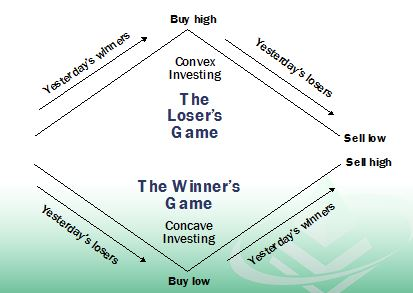 The Losers Game.jpg