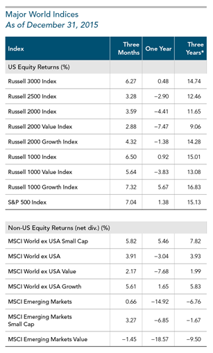 2015 Year in Review Major World Indices Equity.png