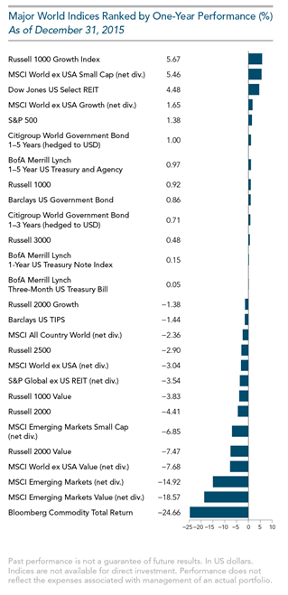 2015 Year in Review Major World Indices One Year Performance.png
