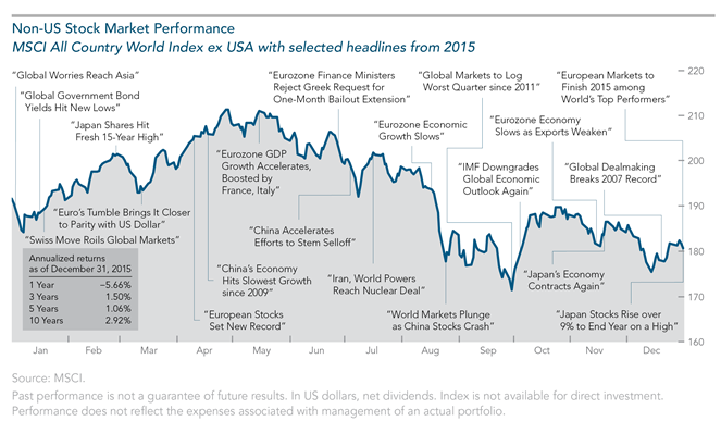 2015 Year in Review Non US Performance.png
