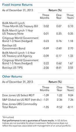 2013 Year in Review Major World Indices FI Other.png