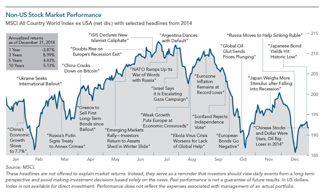 2014 Year in Review Non US Performance.png