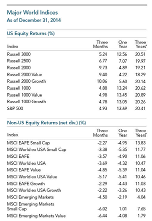 2014 Year in Review Major World Indices Equity.png