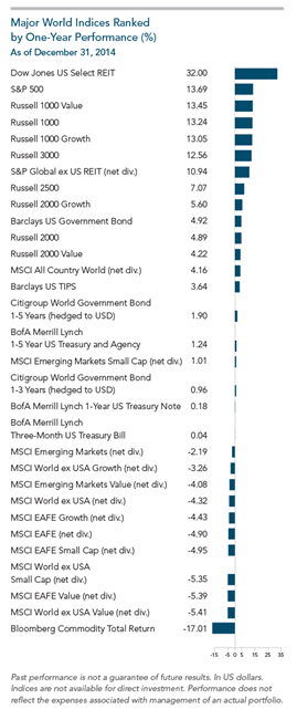 2014 Year in Review Major World Indices One Year Performance.png