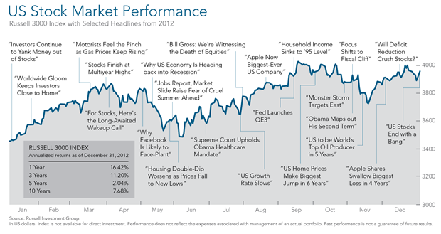2012 Year in Review US Performance.png