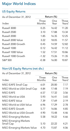 2012 Year in Review Major World Indices Equity.png