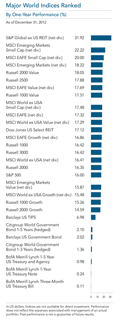 2012 Year in Review Major World Indices One Year Performance.png