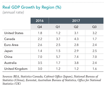 2017 Year in Review Real GDP Growth.png
