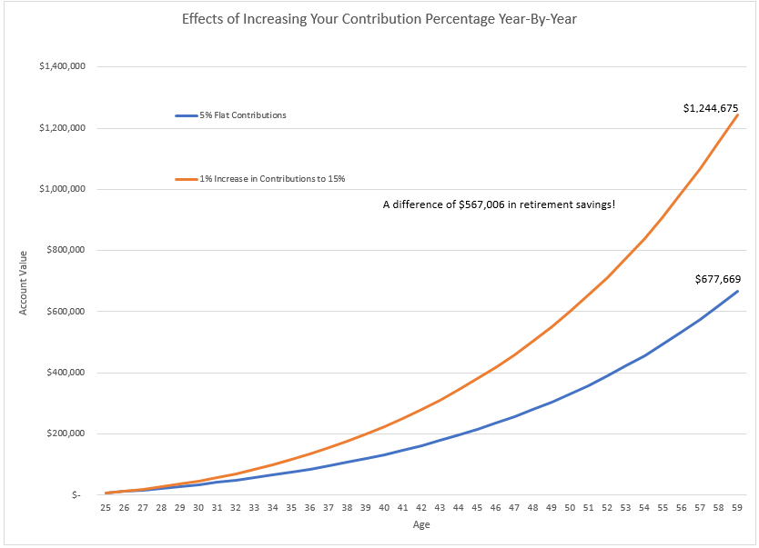 Contribution Acceleration Difference.png