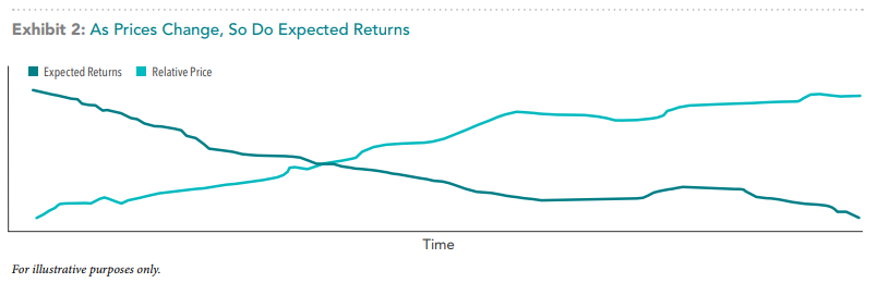 Costs vs Expected Returns.png