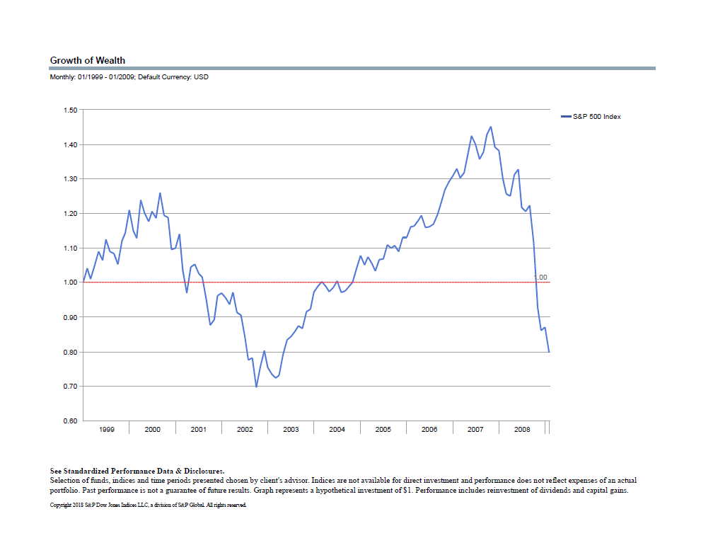 The Lost Decade S&P 500.png