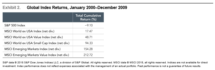 Global Index Returns 2000 - 2009.png