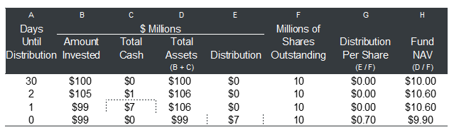 Fund Distributions.png