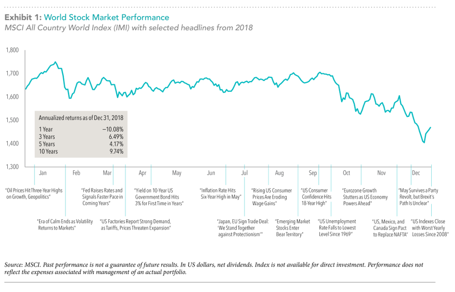 World Stock Market Performance Exh 1.png