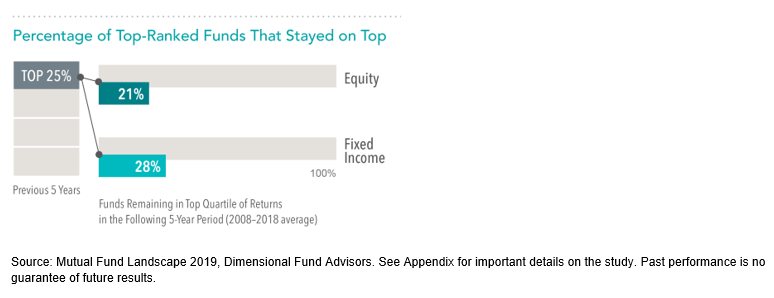 Percentage of Top-Ranked Funds on Top.png