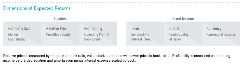 Dimensions of Expected Returns.png