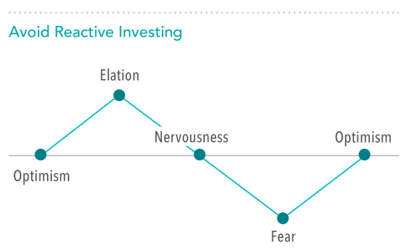 Reactive Investing.png