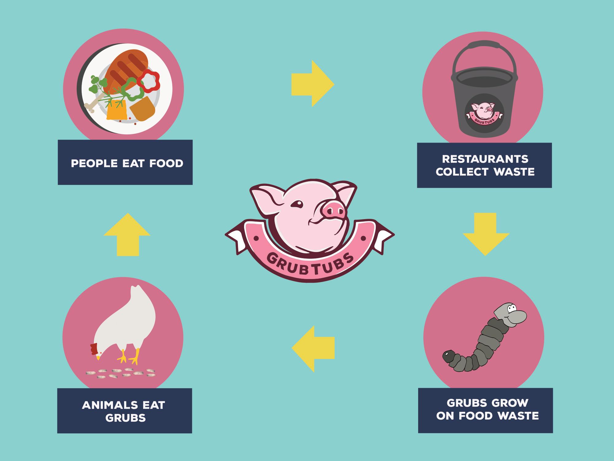 grubtubs-food-waste-recycling-service.jpg