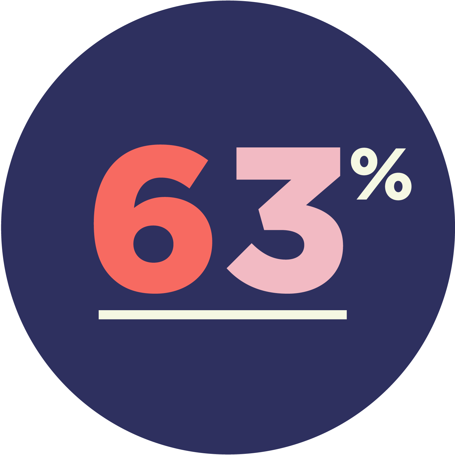 63% number.png
