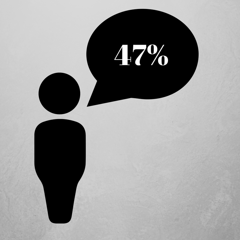 47% of the American Population is Under 33
