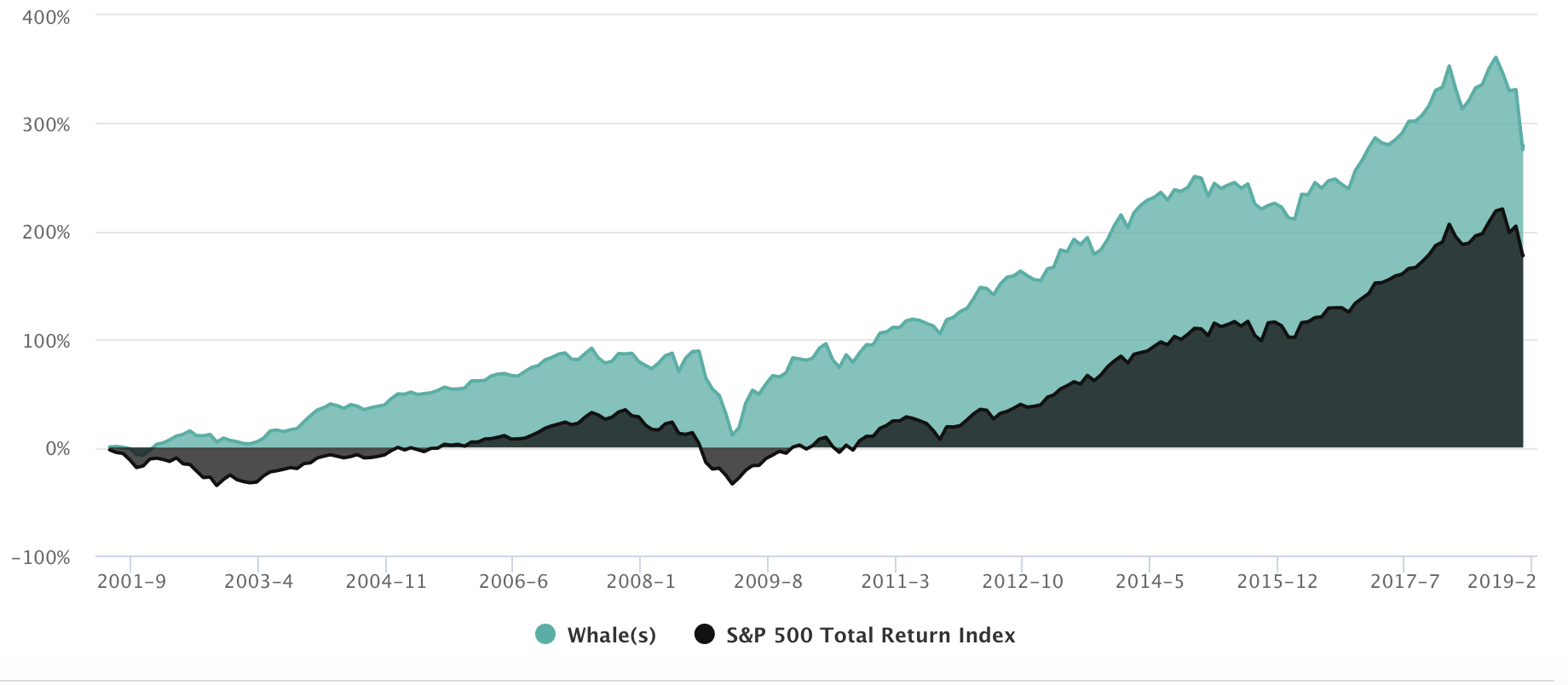 Please note - this is not the *actual* performance of Berkshire, but rather what a copycat investor could do using Whale Wisdom with data available 46 days after filing with the