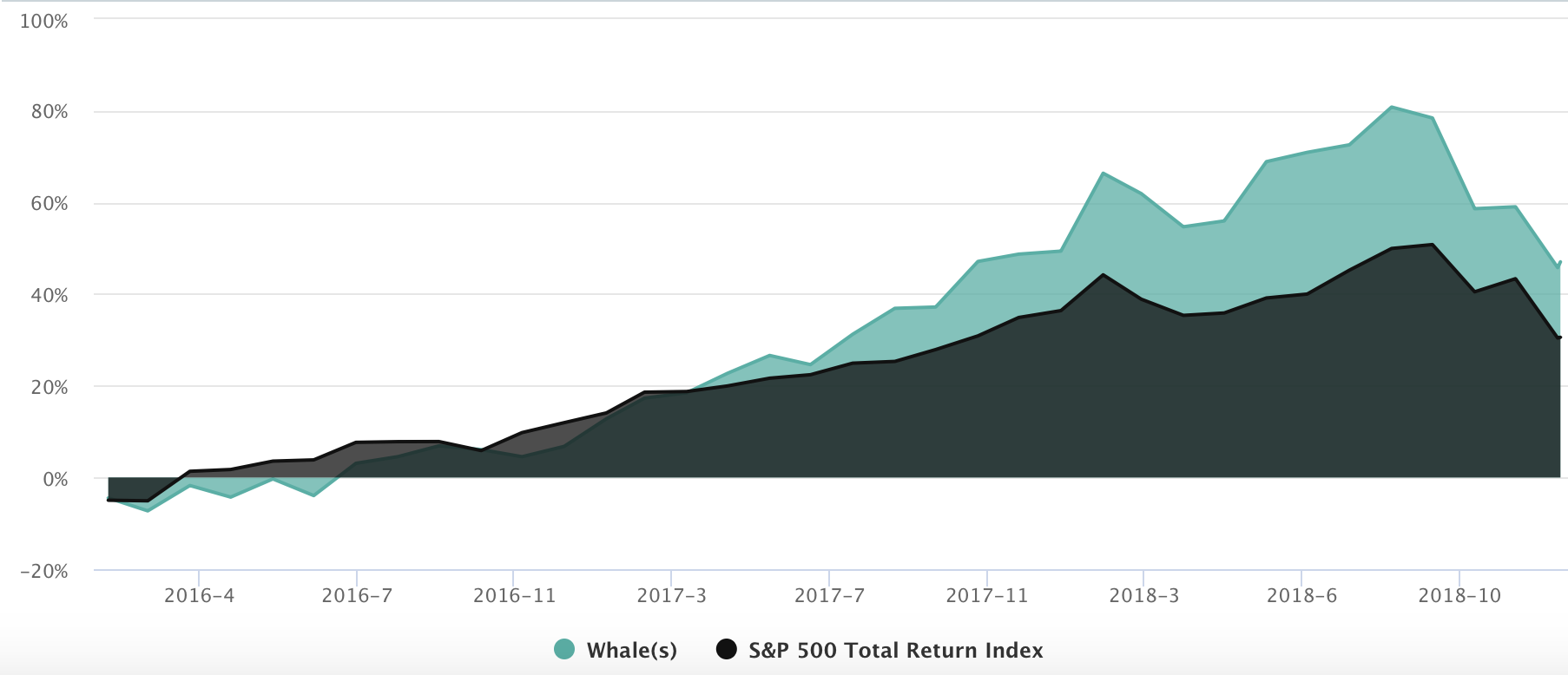 This reflects the performance (equities only) of the top WhaleScore Filers: All funds having a 3-yr avg WhaleScore (manager-weight) that beat the S&P 500 each quarter.