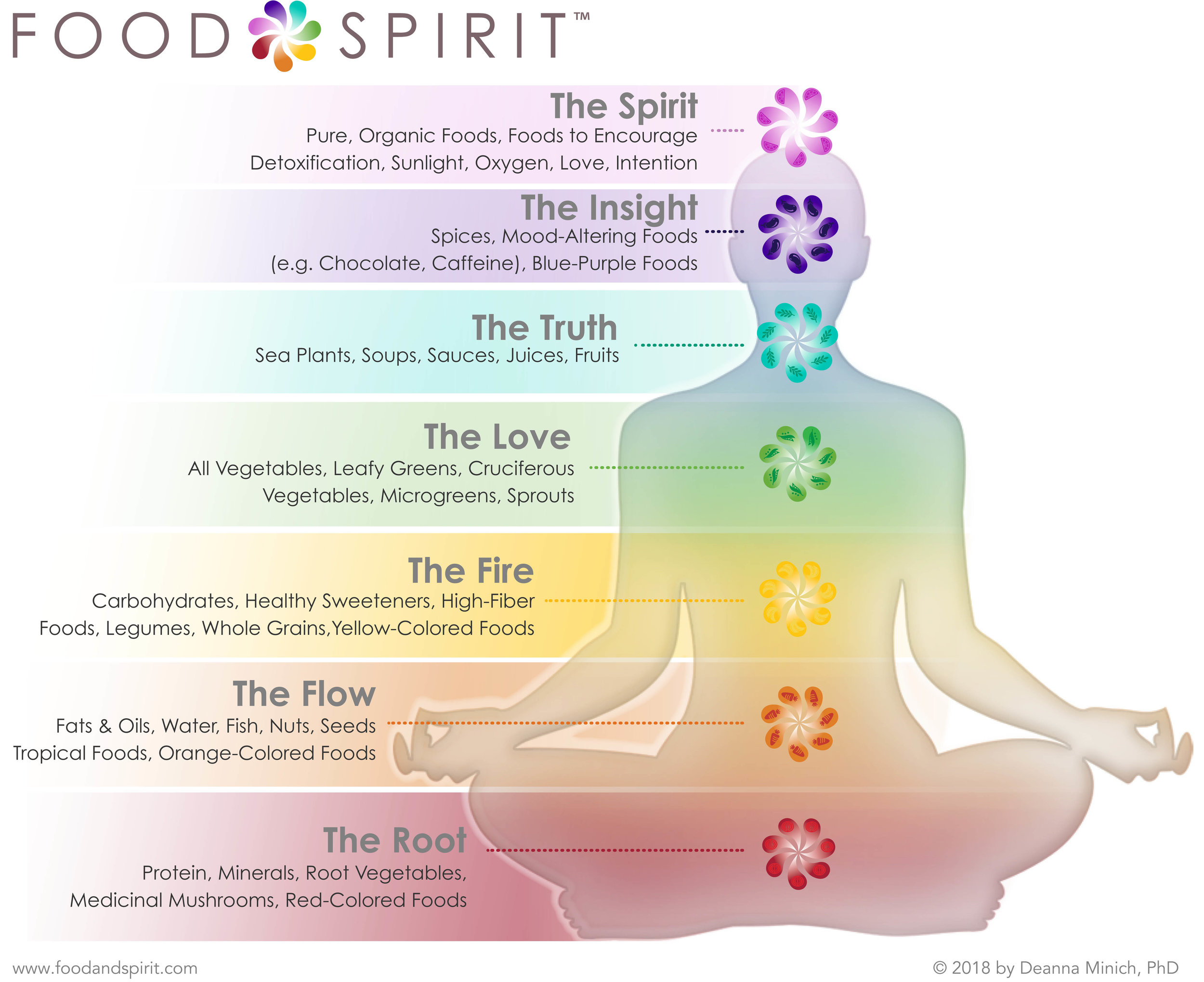 There are seven systems of health which help define our bodies and our lives.
