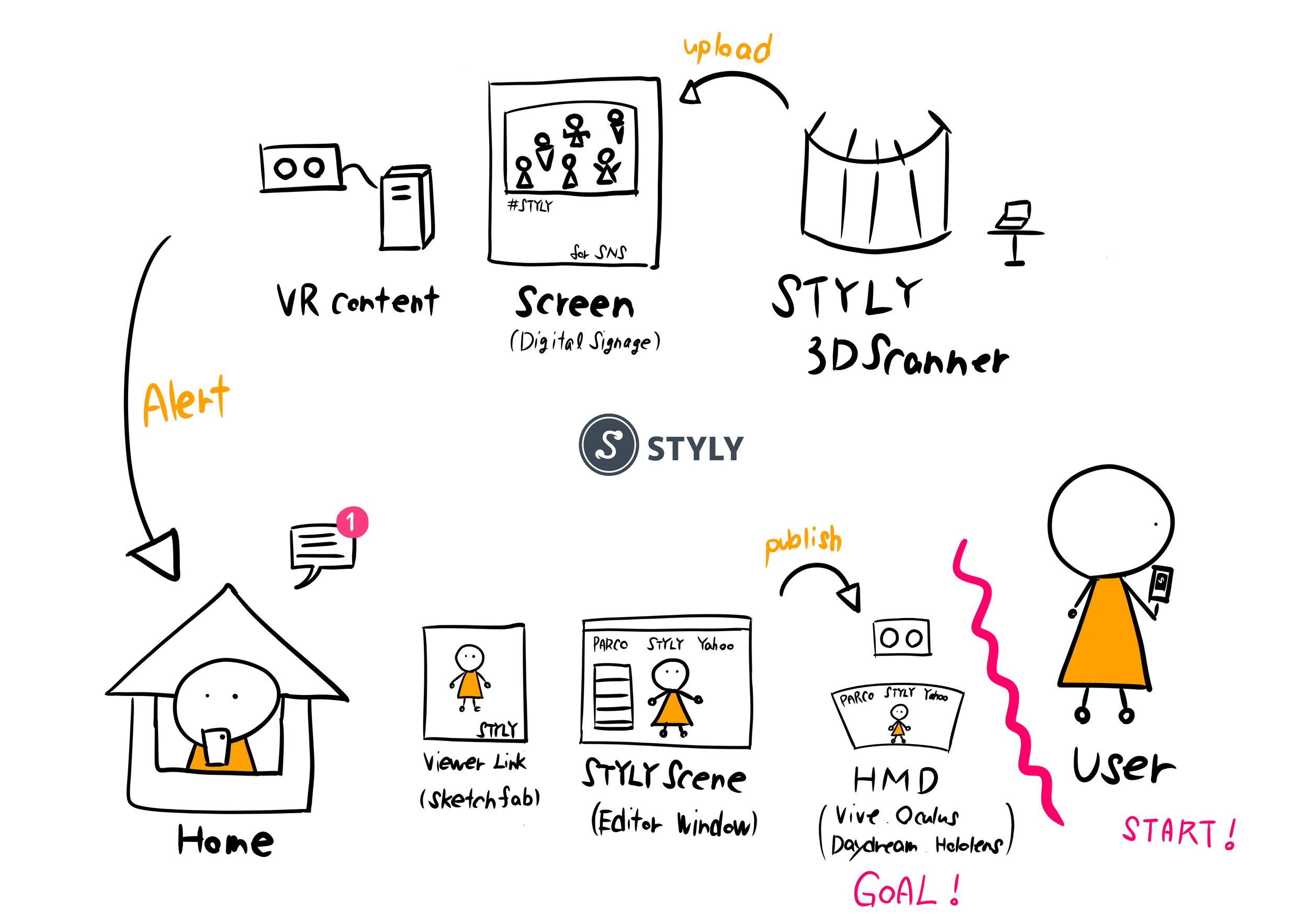 STYLY-3DScanSystem (1).png