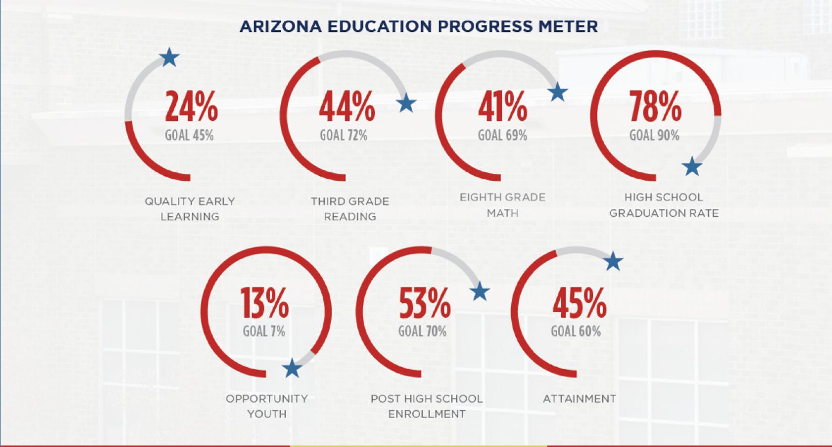 Source:  Center for Future of Arizona Progress Meters