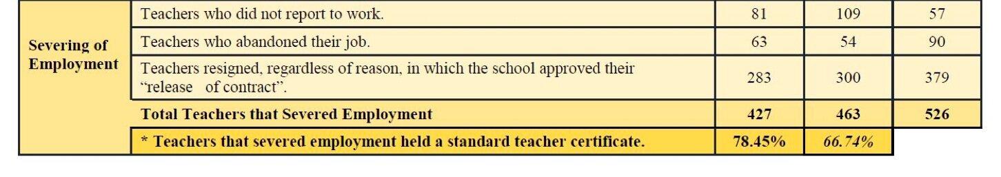 Source: Arizona School Personnel Administrators Association