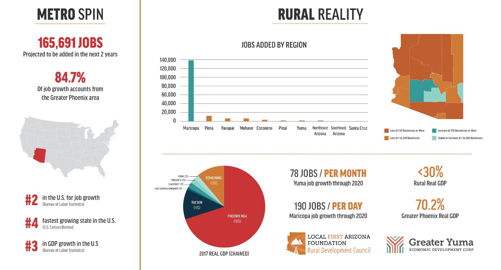Rural Workforce Infographic