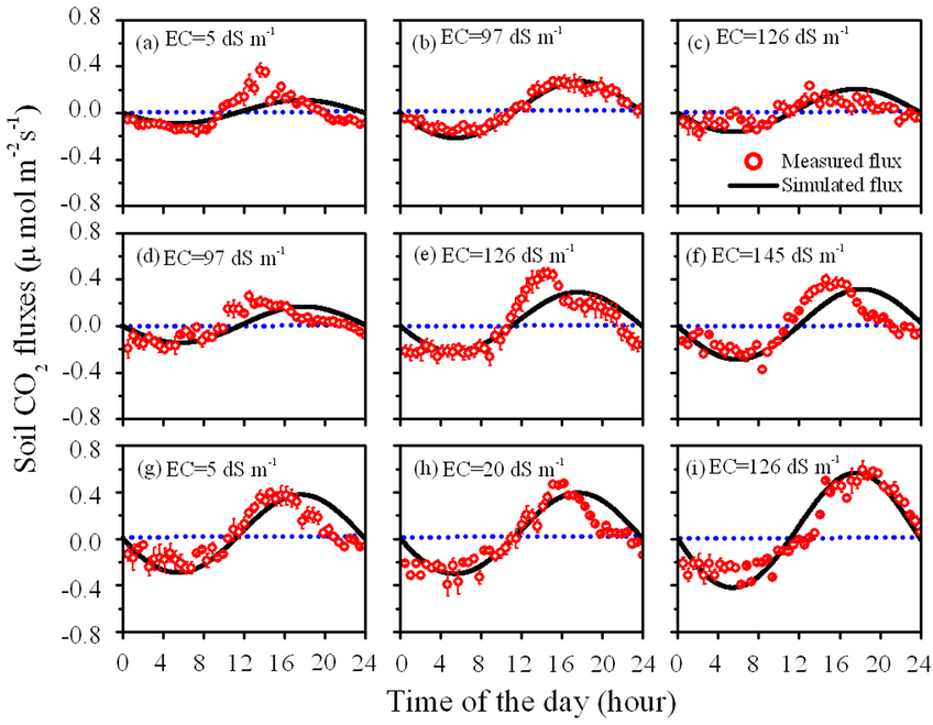 Ma, J., Z.‐Y. Wang, B. A. Stevenson, X.‐J. Zheng, and Y. Li (2013), An inorganic CO2diffusion and dissolution process explains negative CO2 fluxes in saline/alkaline soils,  Sci. Rep. , 3, 1–7, doi: 10.1038/srep02025 .