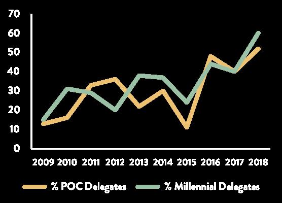 Annual Report 2018 Delegate Demographics Graph - FINAL.png