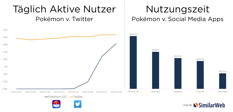 Pokémon Go Statistiken