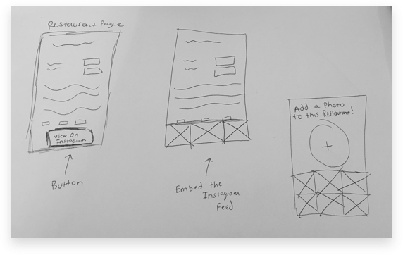 Low-Fidelity Sketches of the Photo Feature