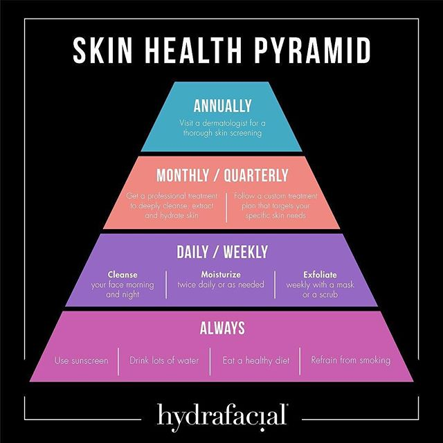Improve your #skinhealth with the help of this Skin Health Pyramid by @hydrafacial