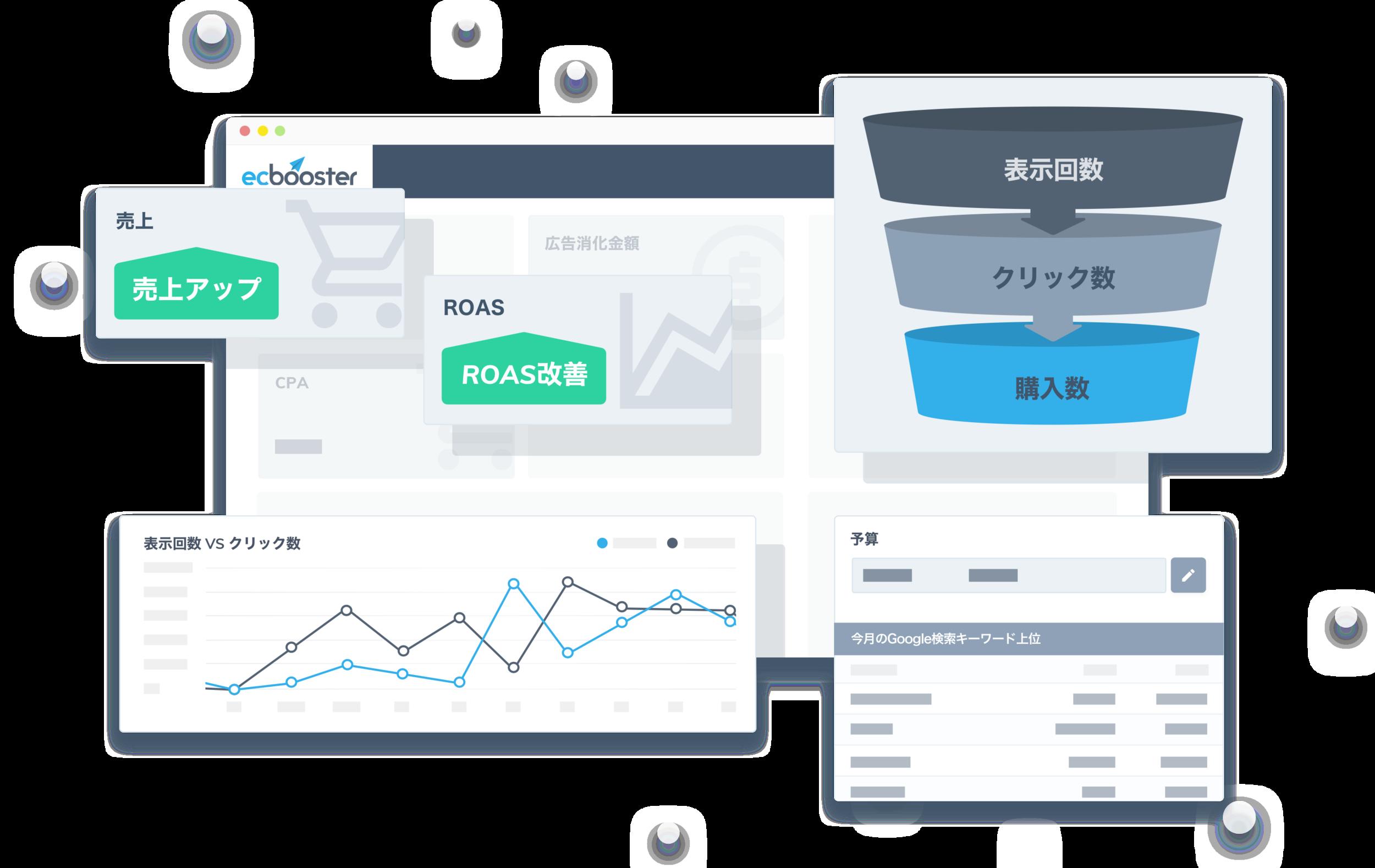ひとめでわかるレポート - 重要な指標をギュッとまとめた直観的なレポート画面!広告結果に応じて、予算や配信ステータスはいつでも変更可能。