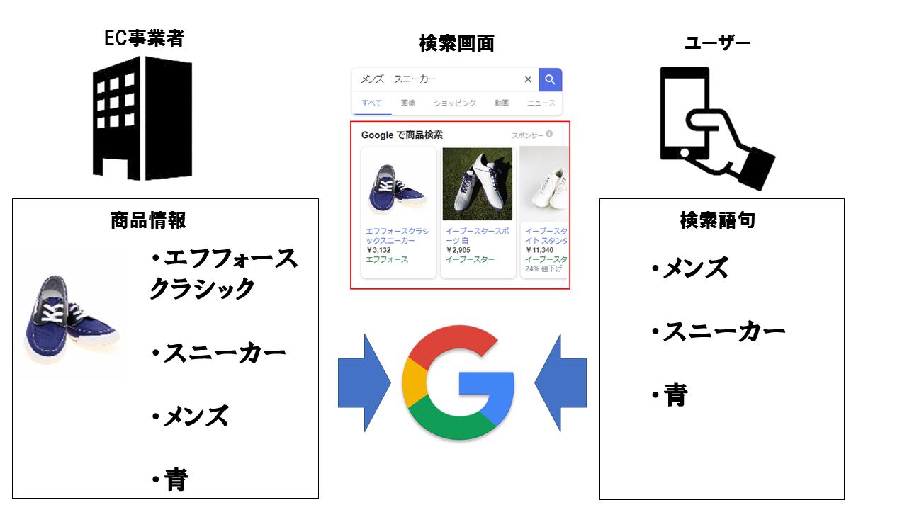 Googleショッピング広告は商品情報とユーザーの検索語句がマッチすることで広告が表示される仕組みになっています