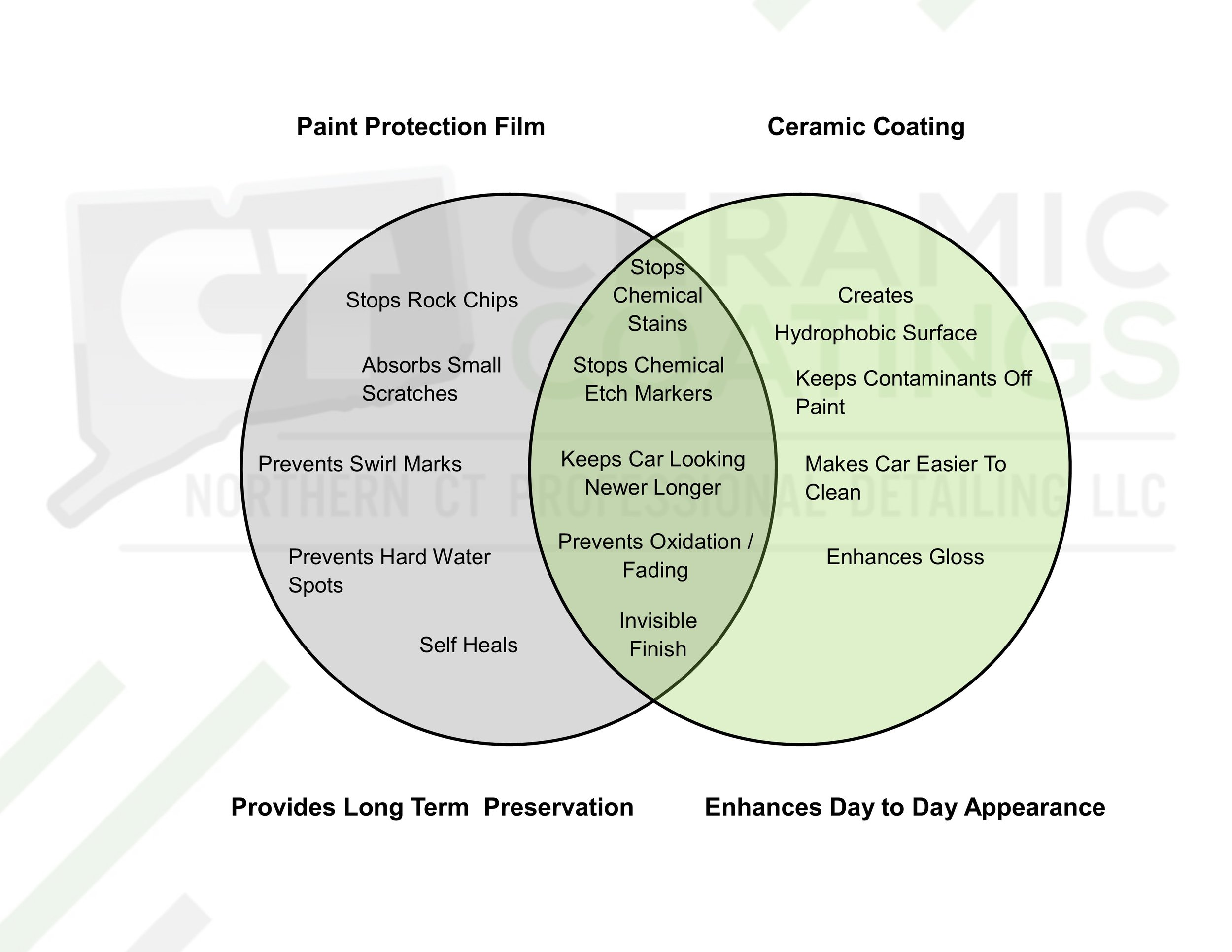 Paint Protection Film and Ceramic Coatings