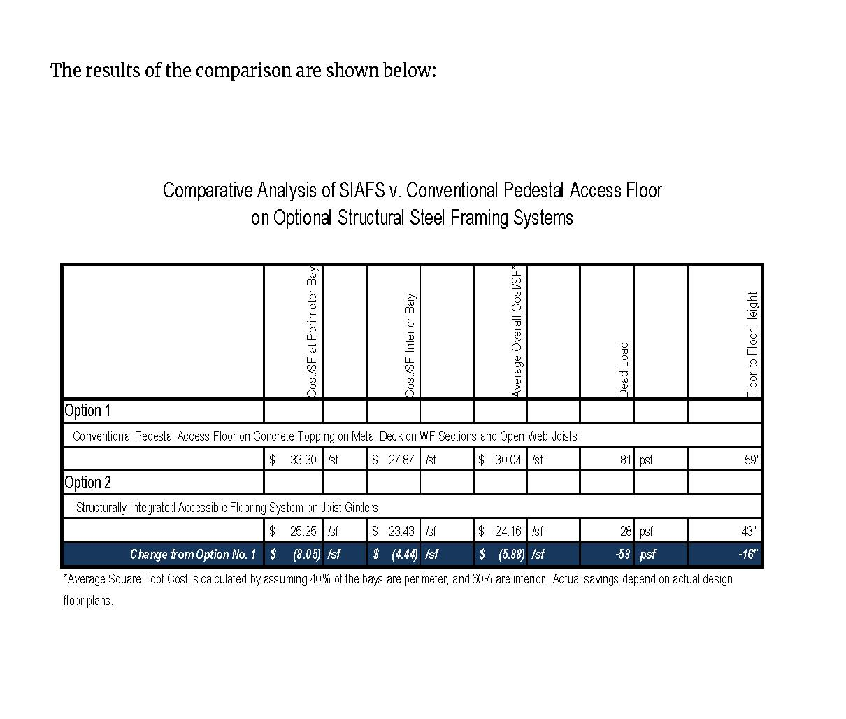 Comparison SIAFS vs. Pedestal Access Floor_Page_2.jpg